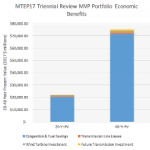 MISO's Triennial Review of Regional Transmission Lines in the Midwest Shows Worthwhile Investment