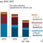 Refined Coal Has Made Up Nearly One-Fifth of Coal-Fired Power Generation So Far in 2017