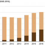 Production From Offshore Pre-Salt Oil Deposits Has Increased Brazil's Oil Production