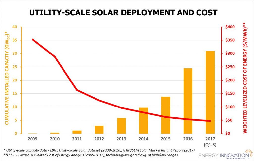 Rapid wind and solar cost declines keep pushing fossil fuels out