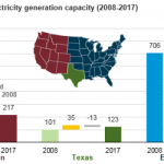 Almost All Power Plants That Retired in the Past Decade Were Powered by Fossil Fuels