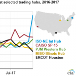 Wholesale Power Prices in 2017 Were Stable in the East, But Increased in Texas, California