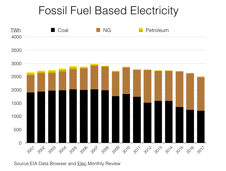 Fossil Based Electricity.jpg
