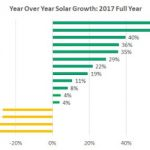 Ohm Analytics Report: Bright Spots in a Tough Year for Rooftop Solar