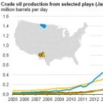 U.S. Monthly Crude Oil Production Exceeds 10 Million Barrels Per Day, Highest Since 1970