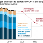 California Plans to Reduce Greenhouse Gas Emissions 40% by 2030