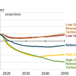 The United States Is Projected to Become a Net Energy Exporter in Most AEO2018 Cases