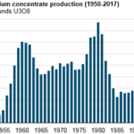 U.S. Uranium Production in 2017 Was the Lowest Since 2004