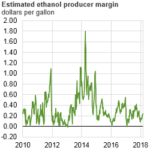 Positive U.S. Ethanol Margins Are Driving Ethanol Production Growth