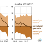 The United States Exported More Natural Gas Than It Imported in 2017
