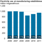 Electricity Demand by U.S. Manufacturing Has Declined in Recent Years