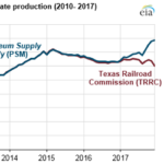 EIA's Estimates for Texas Crude Oil Production Account for Incomplete State Data