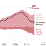 U.S. Net Energy Imports in 2017 Fall to Their Lowest Levels Since 1982