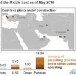 Countries In and Around the Middle East Are Adding Coal-Fired Power Plants
