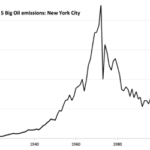 New York City's Claim on 5 Big Oil: The Dates That Make the Difference to the Dollars