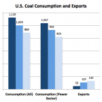 Energy Facts: U.S. Coal Consumption Is Down But Are Exports Eroding Climate Benefits?