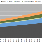 Has Renewable Energy Finally Ended the Great Clean Energy Stagnation?