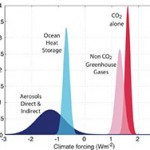 Carbon Sequestering Energy Production