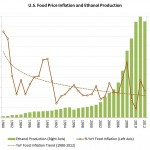 Busting Big Oil Myths on the RFS and Ethanol, Part II: Food Prices