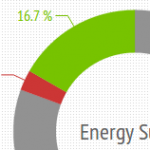 Renewable Energy in Numbers [INFOGRAPHIC]