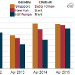 Friday Energy Facts: Low Crude Oil Prices, Increased Gasoline Demand Lead to High Refiner Margins