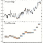 2014 Was the Warmest Year Globally Ever Recorded