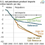 Increasing Domestic Production of Crude Oil Reduces Net Petroleum Imports