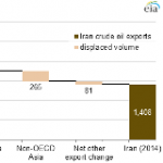 Under Sanctions, Iran's Crude Oil Exports Have Nearly Halved in Three Years