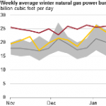 Natural Gas Use for Power Generation Higher This Winter