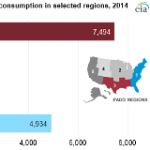 For Transportation Fuels, the Gulf Coast Produces, the East Coast Consumes