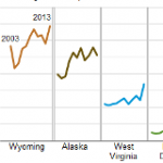 Energy Production and Other Mining Account for a Large Percentage of Some State Economies